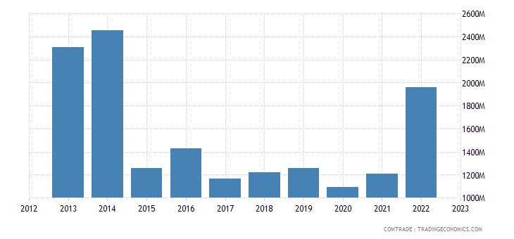 tanzania imports india