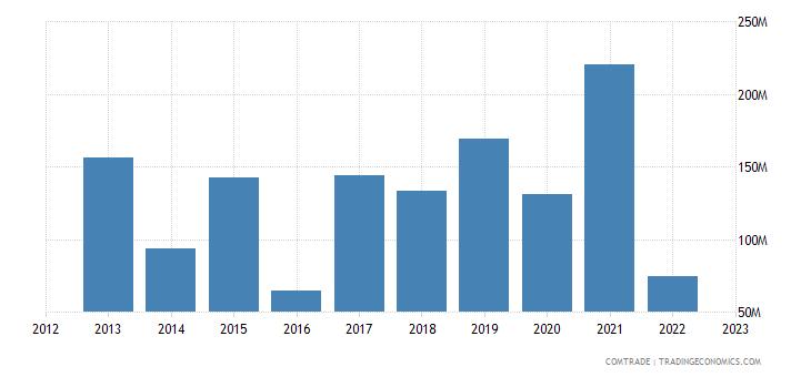 tanzania imports indonesia