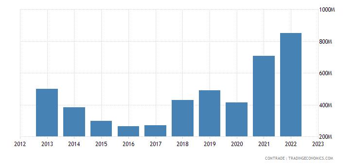 tanzania imports iron steel