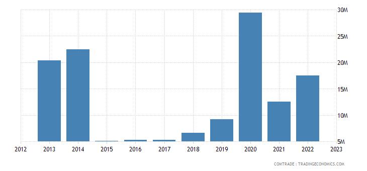 tanzania imports italy articles iron steel