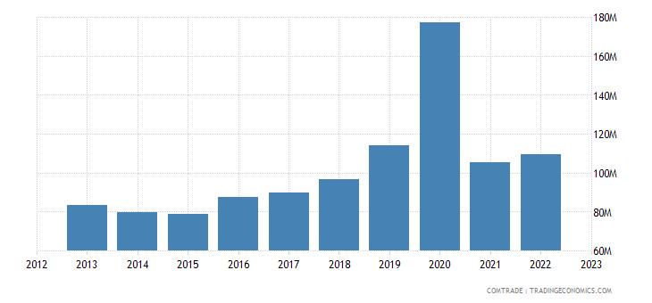 tanzania imports italy