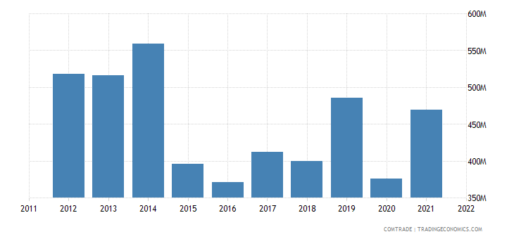 tanzania imports japan