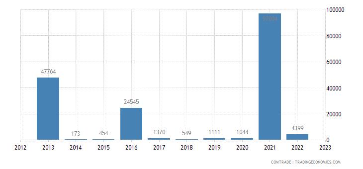 tanzania imports kazakhstan
