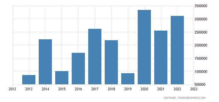 tanzania imports luxembourg