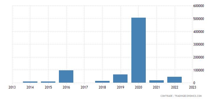 tanzania imports macedonia
