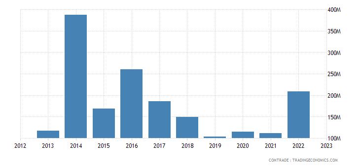 tanzania imports malaysia
