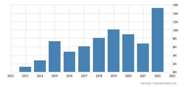 tanzania imports mexico