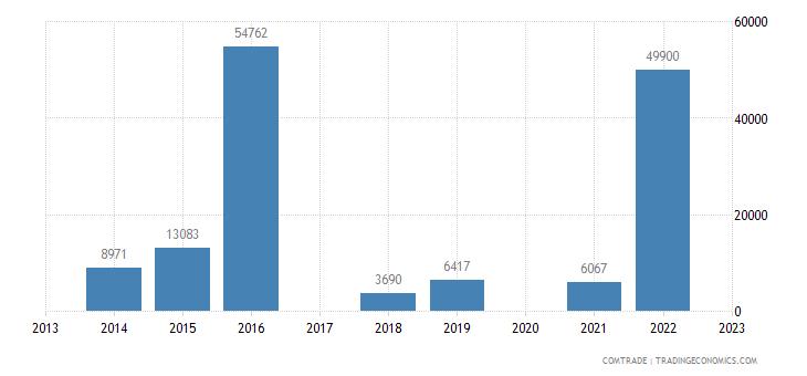 tanzania imports mongolia