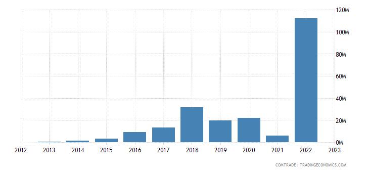 tanzania imports morocco
