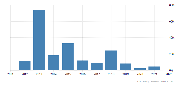 tanzania imports mozambique