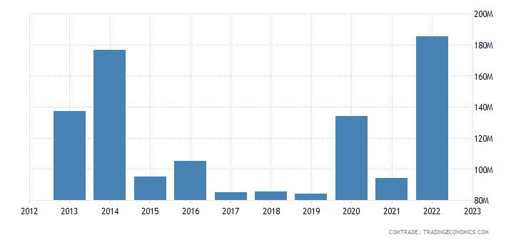 tanzania imports netherlands
