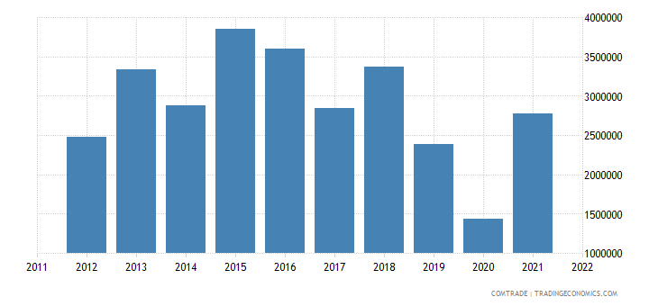 tanzania imports new zealand