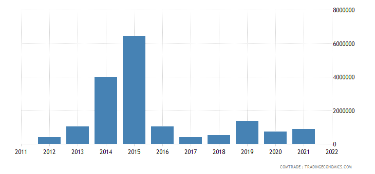 tanzania imports nigeria