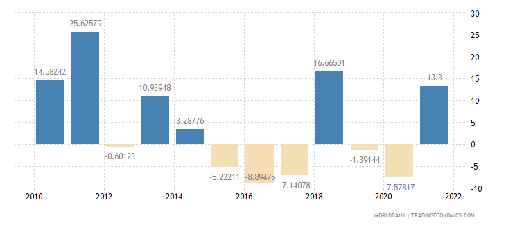 tanzania imports of goods and services annual percent growth wb data
