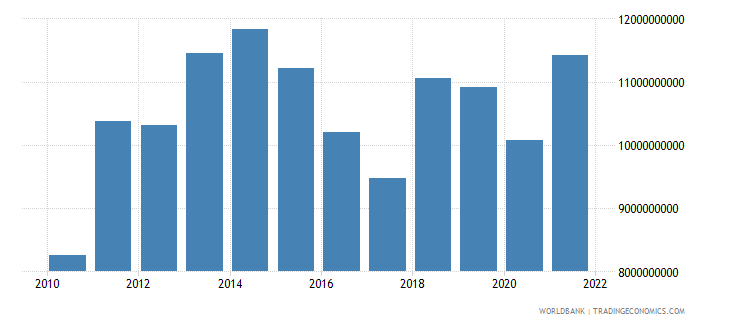 tanzania imports of goods and services constant 2000 us dollar wb data