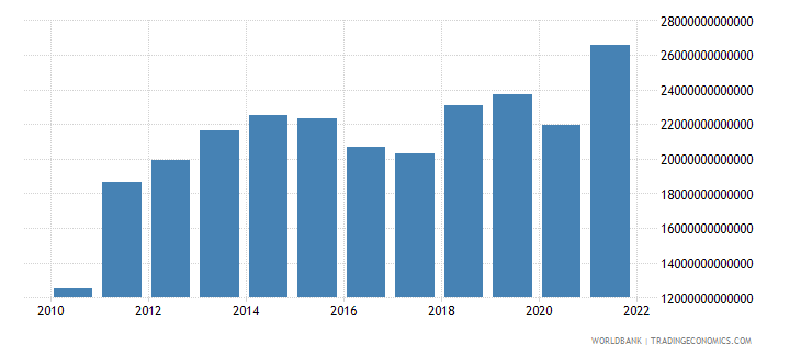 tanzania imports of goods and services current lcu wb data