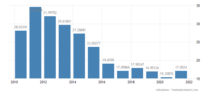 tanzania imports of goods and services percent of gdp wb data