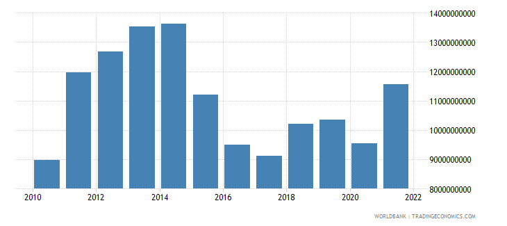 tanzania imports of goods and services us dollar wb data
