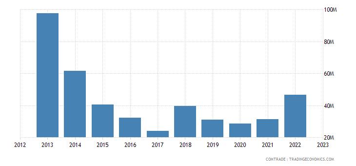tanzania imports pakistan