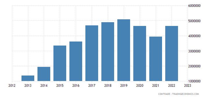 tanzania imports philippines