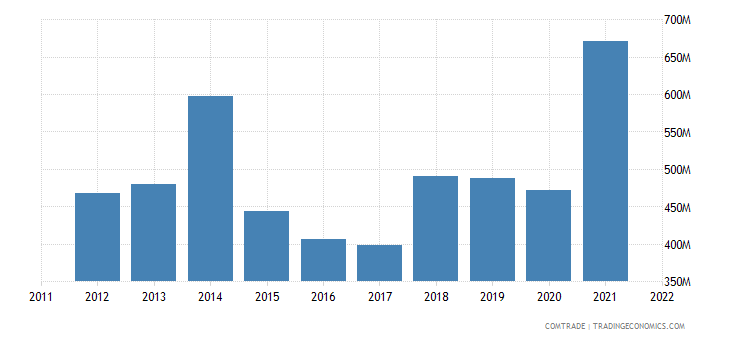 tanzania imports plastics
