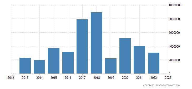 tanzania imports portugal