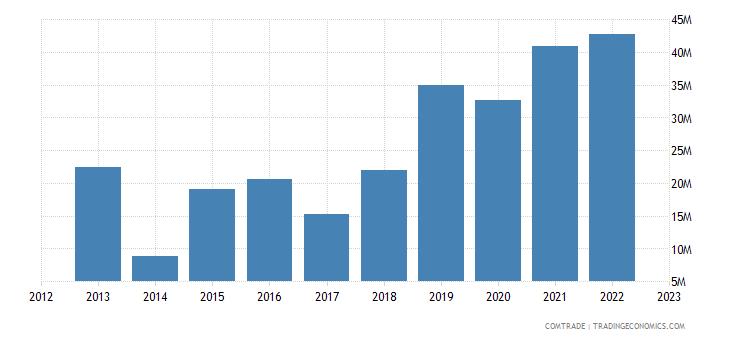 tanzania imports qatar