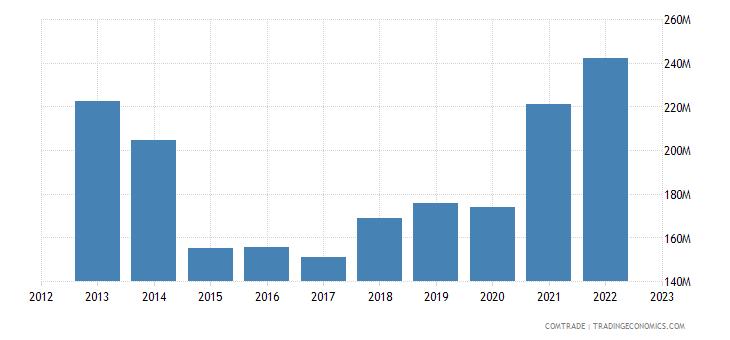 tanzania imports rubbers