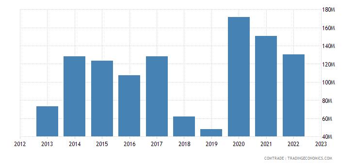 tanzania imports russia