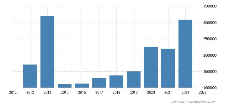 tanzania imports rwanda