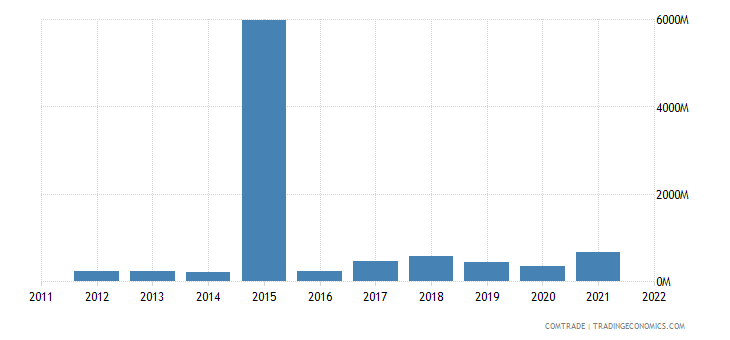 tanzania imports saudi arabia