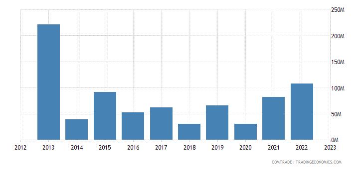 tanzania imports singapore