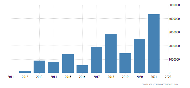 tanzania imports slovakia