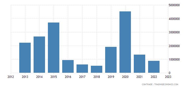tanzania imports slovenia