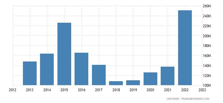 tanzania imports south korea