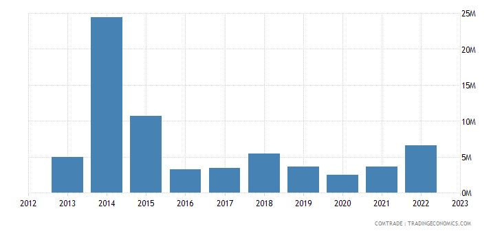 tanzania imports sri lanka