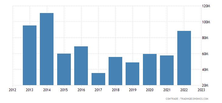 tanzania imports sweden