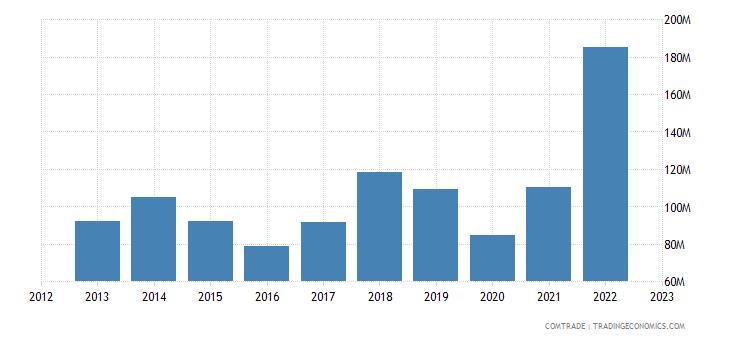 tanzania imports thailand