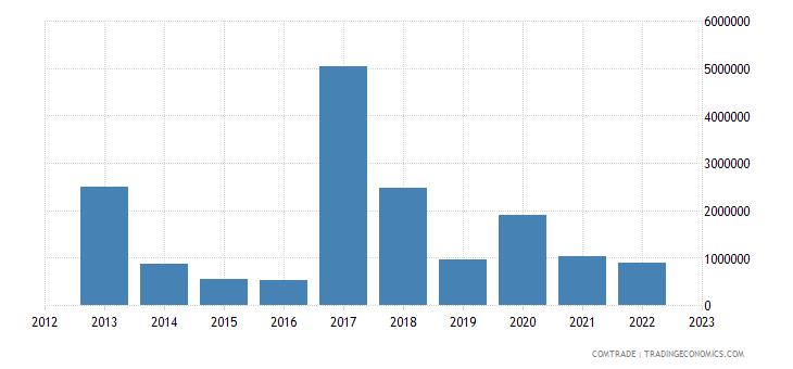 tanzania imports tunisia