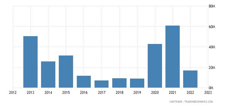 tanzania imports ukraine