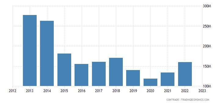 tanzania imports united kingdom