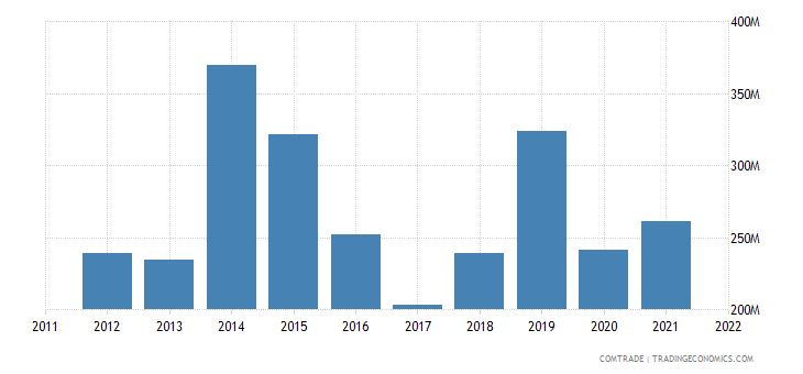 tanzania imports united states