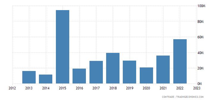 tanzania imports vietnam