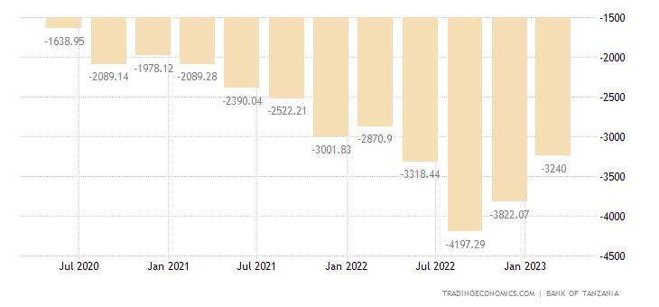 Tanzania Imports