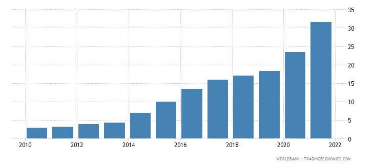 tanzania individuals using the internet percent of population wb data