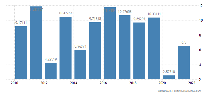 tanzania industry value added annual percent growth wb data