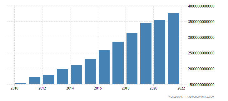 tanzania industry value added constant lcu wb data