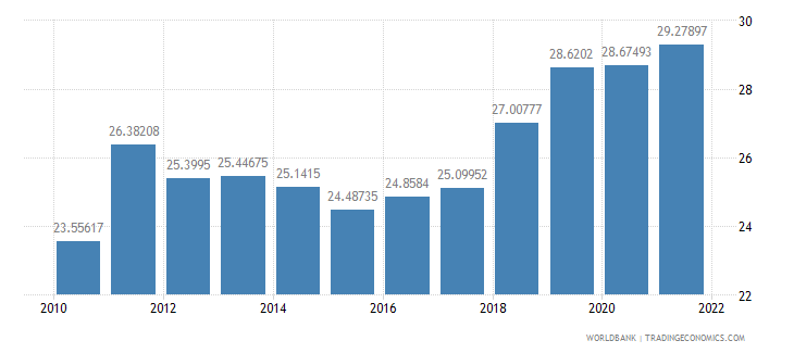 tanzania industry value added percent of gdp wb data