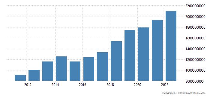 tanzania industry value added us dollar wb data