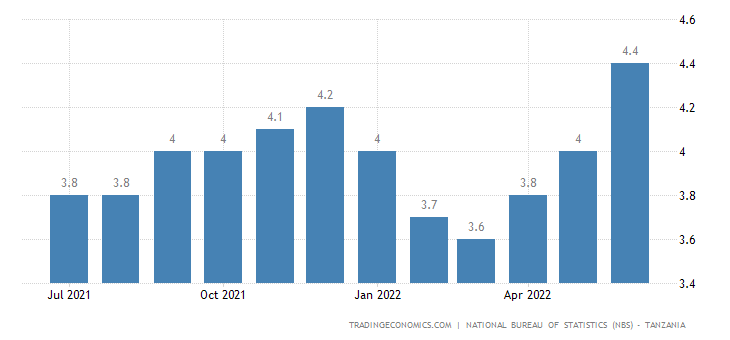 Tanzania Inflation Rate